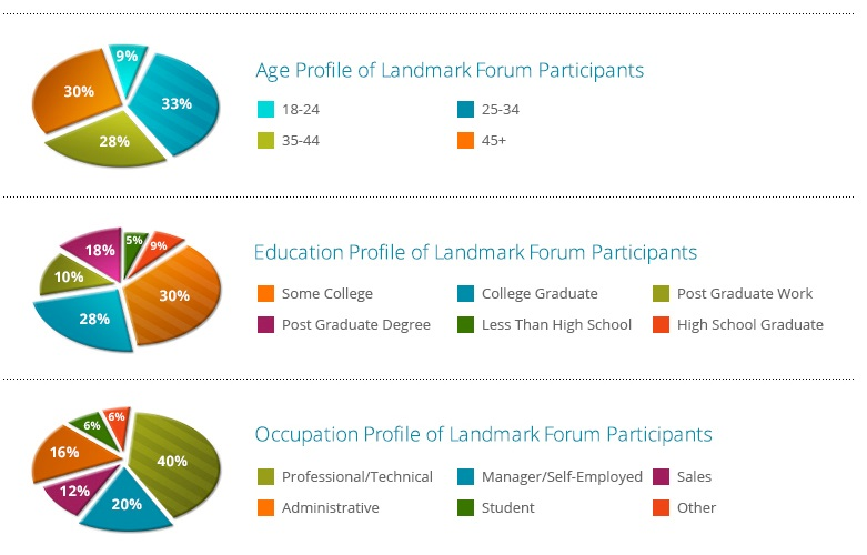 education of landmark forum participants